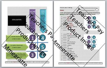 French Regular and Irregular Conjugation Hands-on Extensive Resource
