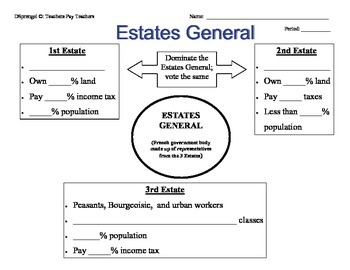 French Revolution 3 Estates General Graphic Organizer with Key