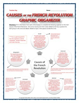 French Revolution Causes - Project and Gallery Walk with Key and Rubric