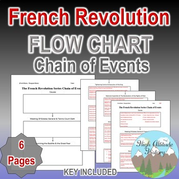 French Revolution Chain of Events Cause and Effect Flow Chart