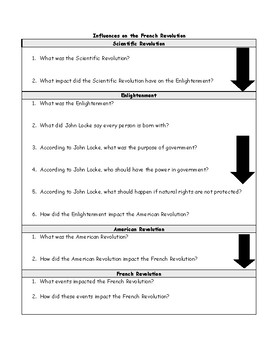 French Revolution: Events that Influenced the French Revolution Flow Chart