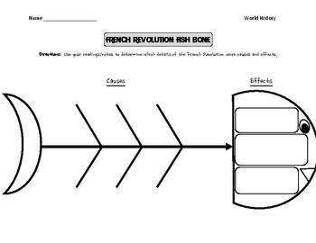 French Revolution Fishbone Diagram
