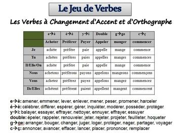 French Sentence Writing Activity :Spelling and Accent -Changing Verbs