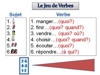 French Sentence Writing Activity with Simple Future (Powerpoint)
