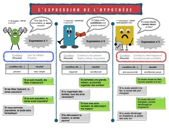 Si Clauses (Expression de l'hypothèse) notes and handout - French