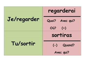 French Simple Future Speaking Activity with (Memory with Sentences)