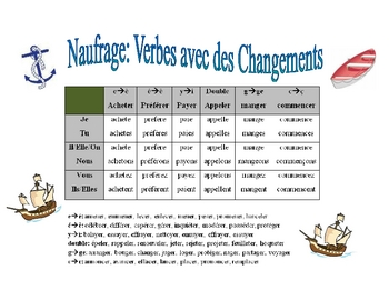 French Spelling-Change and Accent Change Verb Practice Activity