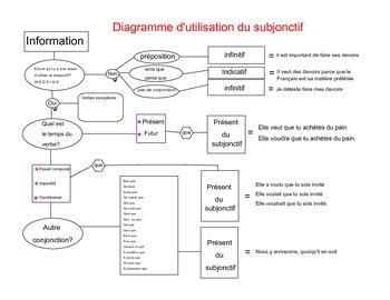 French Subjunctive Diagram
