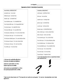 French Subjunctive Unit Bundle