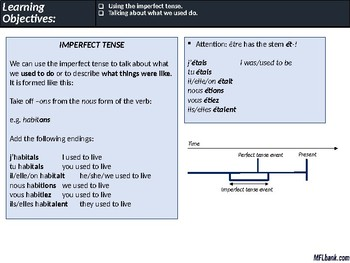 French - The Imperfect Tense