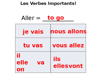 French Transportation Guided Notes