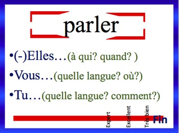 French Imperfect Sentence Writing Powerpoint
