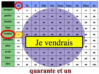 French Conditional (Regular & Irregular) Writing Activity (Powerpoint)
