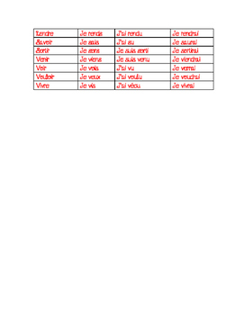 French Verb Tenses Chart