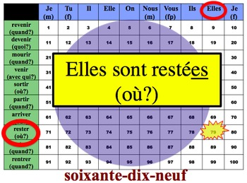 French Passé Composé (Être) Writing Activity (Powerpoint)