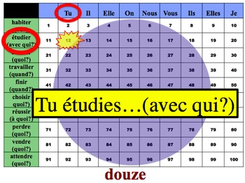 French Regular Verbs (ER, IR, RE) Writing Activity (Powerpoint)