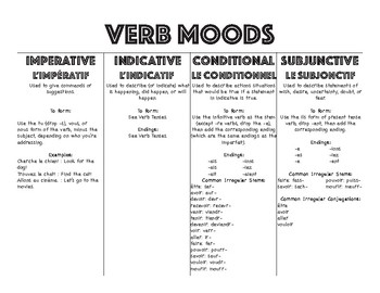 French Verbs Tenses & Moods - Black and White