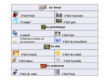 French Weather Guided Notes