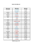 French Word List- Romans
