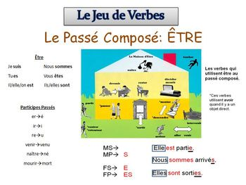 French Writing Activity : Passe Compose with Avoir & Etre (ppt)