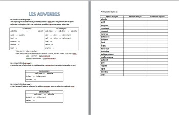 French Adverbs : Introductory Handout