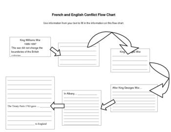 French and English Conflict Flow Chart