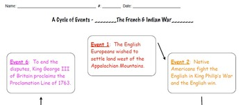 French and Indian War Cycle of Events Web