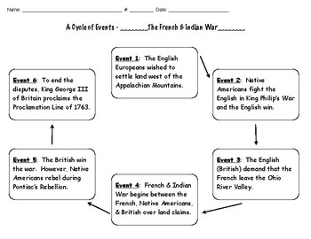 French and Indian War Web