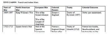 French and Indian Wars Study Guide