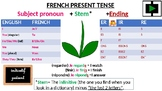French conjugation cards