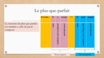 French grammar past perfect full lesson