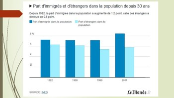 French immigration Francais chiffres, infographics culture + questions