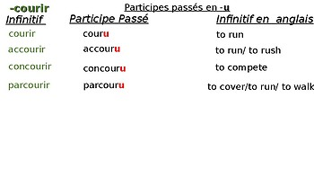 French irregular verbs with their Past participle