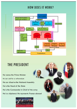 French presidential elections full lesson for intermediate