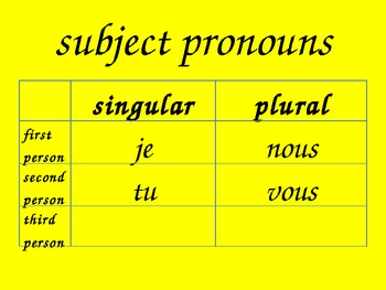 Pronoms sujets (Subject pronouns in French) powerpoint