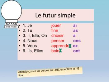 French the future tense, le future en français PPT