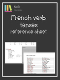 French verb reference sheet
