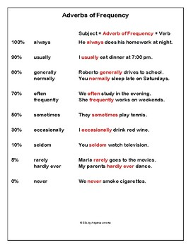 English Frequency Adverbs