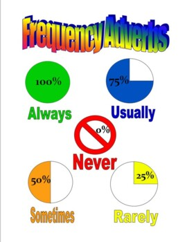 Frequency Adverbs Poster