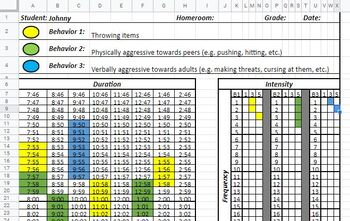 Frequency, Intensity, & Duration Behavior Data Chart developed for Google Sheets