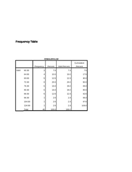 Frequency Table Lesson Plan
