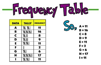 frequency table poster by caren lewis teachers pay teachers