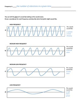 Frequency and Wavelengths