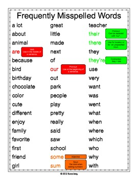 Frequently Misspelled Words