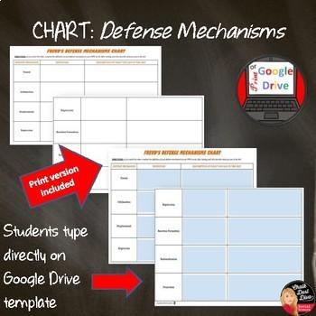 Defense Mechanism's Cooperative Skit Activity – Psychology Print & Digital