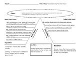 "Freytag Pyramid Activity for ""Examination Day"""