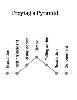 Freytag's Pyramid Notes Page