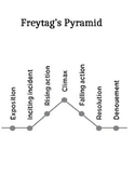 Freytag's Pyramid Notes Page