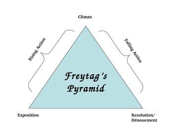 Freytag's Pyramid (or Plot Pyramid/ Diagram)