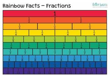Friends of 10 Rainbow Facts Posters